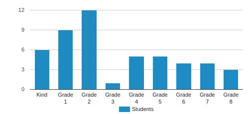 Chattahoochee Christian School Student By Grade
