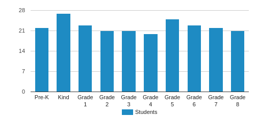 Capitol Hill Day School Student By Grade
