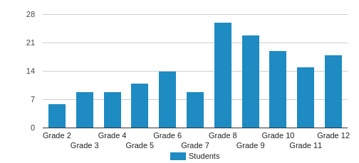 Pace Brantley School Student By Grade