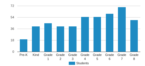 The Davis Academy Student By Grade