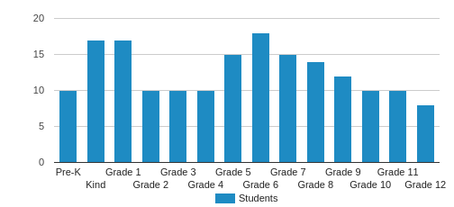 Excel Christian Academy Student By Grade
