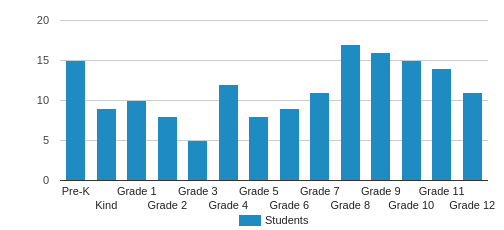 Hinsdale Adventist Academy Student By Grade
