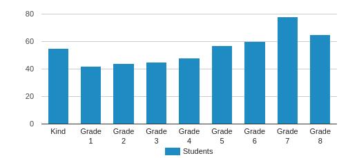 Religious Studies difficult college subjects