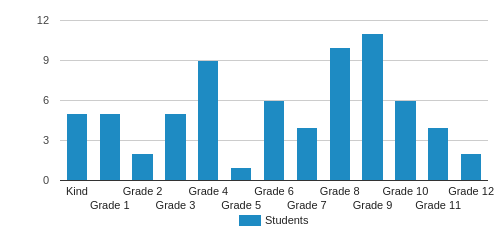 Cornerstone Christian School Student By Grade