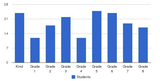 Evansville Lutheran School Students by Grade