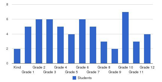 Frankfort Covenant Academy Students by Grade