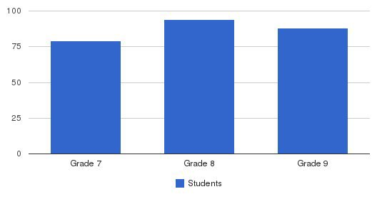 Trinity Junior High School Students by Grade