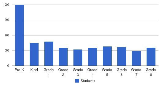 Highland Christian School Students by Grade