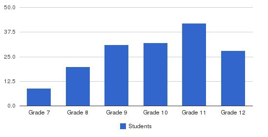 Howe Military Academy Students by Grade
