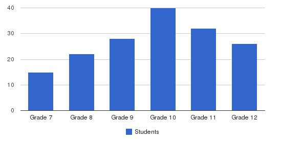 Lakeland Christian Academy Students by Grade