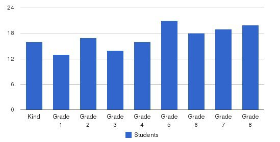 Lutheran Central School Students by Grade