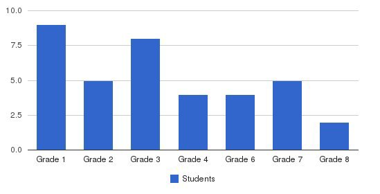 Maple Grove School Students by Grade