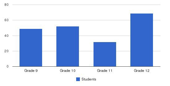 Oldenburg Academy Students by Grade