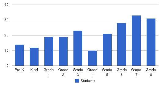St. Aloysius Gonzaga School Students by Grade