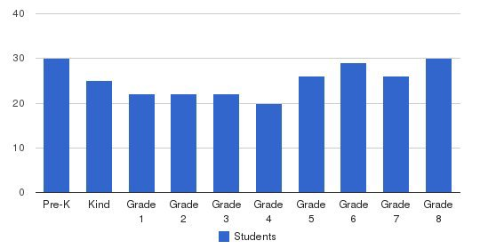 St. Mark Catholic School Students by Grade