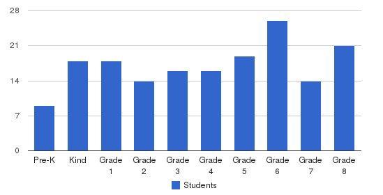 St. Monica School Students by Grade
