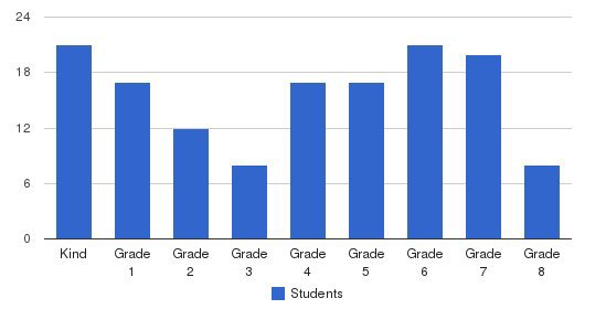 St. Nicholas Catholic School Students by Grade