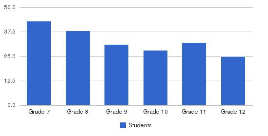 Trinity School At Greenlawn Students by Grade