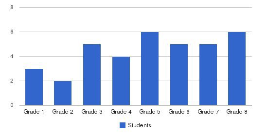 West Yoder School Students by Grade
