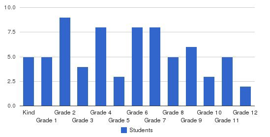 Woodlawn Christian School Students by Grade