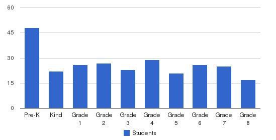 Aquin Catholic Elementary School Students by Grade