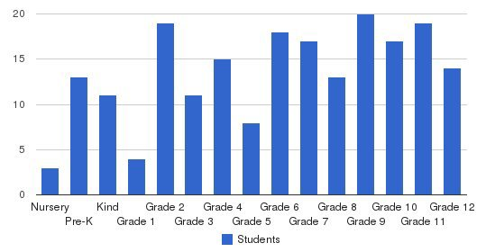 Cedar Valley Christian School Students by Grade