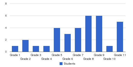 Grace Baptist Academy Students by Grade