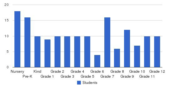 Siouxland Community Christian School Students by Grade