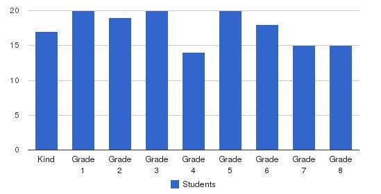 Oskaloosa Christian School Students by Grade