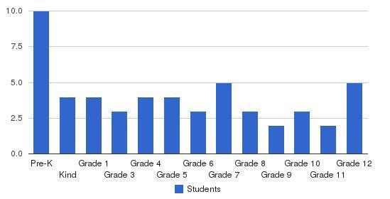 Ottumwa Christian School Students by Grade
