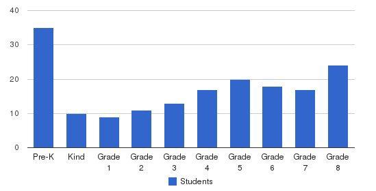 St Benedict School Students by Grade