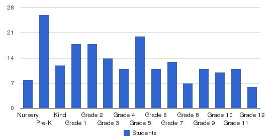 Rivermont Collegiate Students by Grade