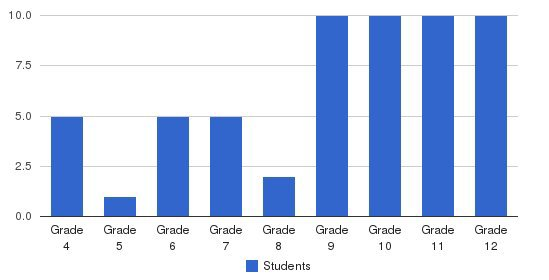 Accelerated Schools Of Overland Park Students by Grade