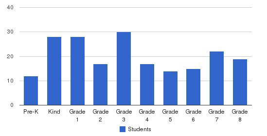 Bethel Life School Students by Grade