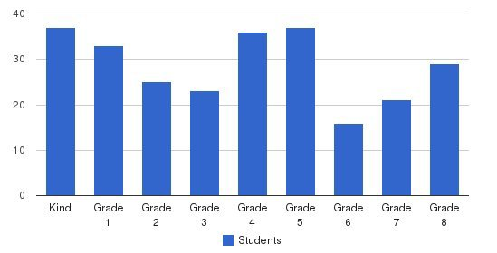 Manhattan Catholic School Students by Grade