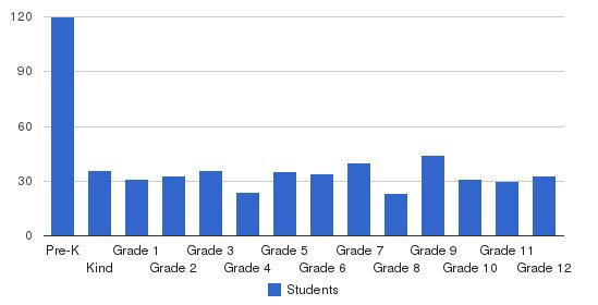 Maranatha Christian Academy Students by Grade