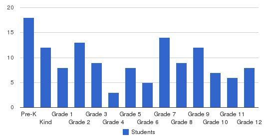 Muncie Christian School Students by Grade