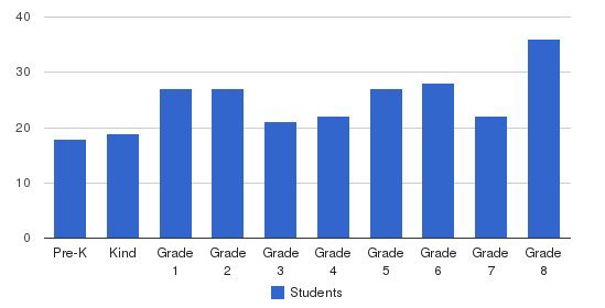 Sacred Heart Cathedral School Students by Grade