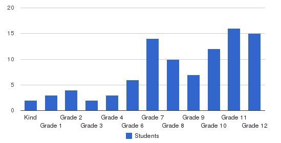 Balboa City School Students by Grade