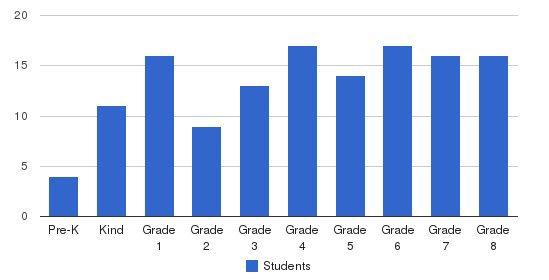 St Joseph Catholic School Students by Grade