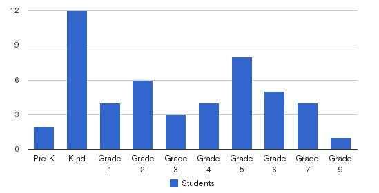 Carter Christian Academy Students by Grade