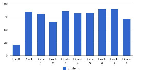 Holy Trinity Parish School Students by Grade