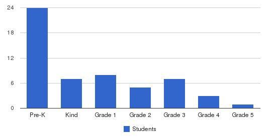 Lexington Montessori School Students by Grade