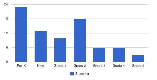 St. Mark School Students by Grade