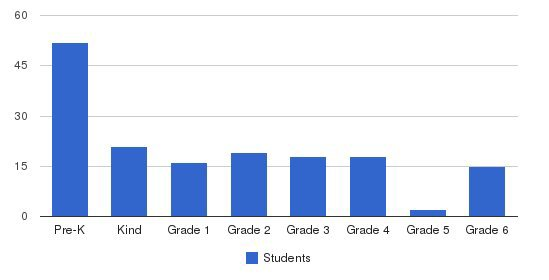 St. Johns Academy Students by Grade