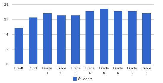 Concordia Lutheran School Students by Grade