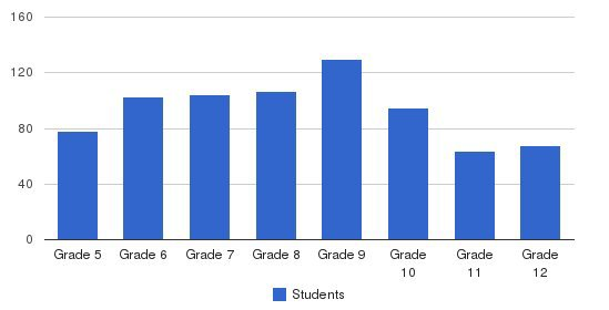 Holy Cross High School Students by Grade