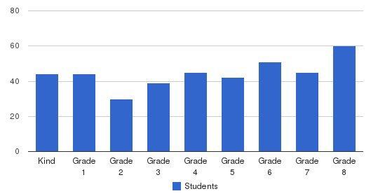 Abraham Joshua Heschel Day School Students by Grade