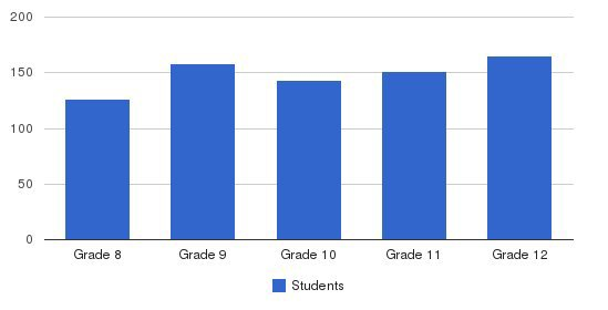 St Scholastica Academy Students by Grade