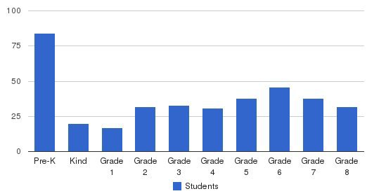 St Georges Episcopal School Students by Grade